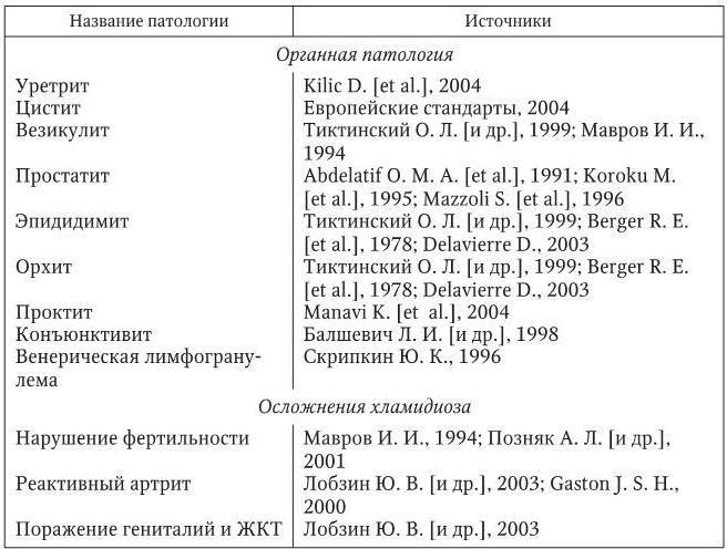 Простатит и хламидиоз у йогатерапия для простатита