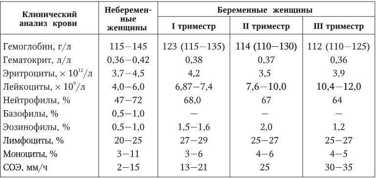 Женщин крови нормальный анализ у беременных цпк анализ крови