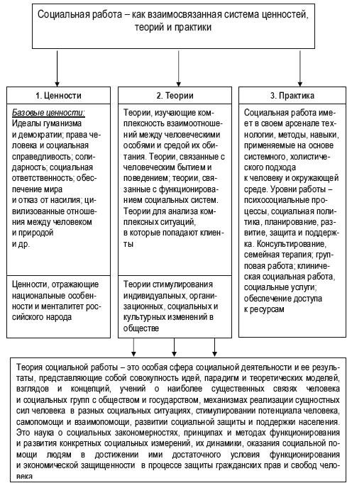 Модели жизни экологической теории в практике социальной работы diana haustova