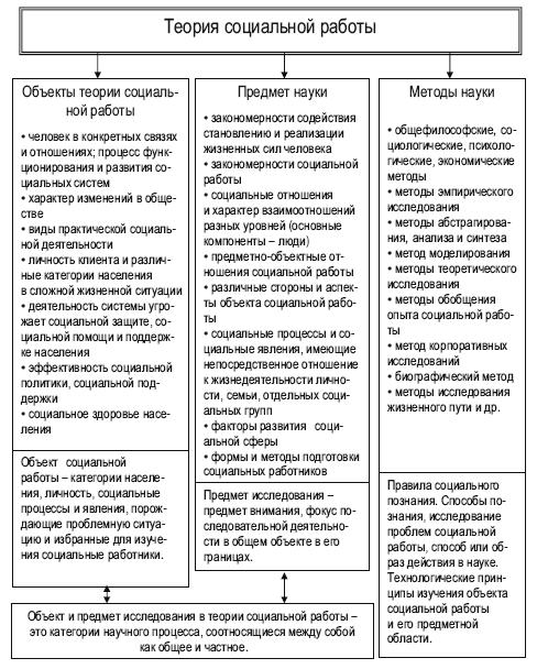 теоретические концепции и модели в социальной работе