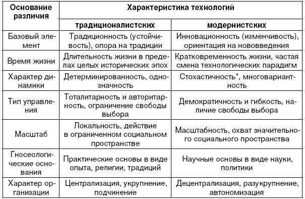 технологические особенности моделей социальной работы таблица
