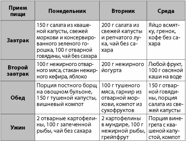 Капустные Диета Отзывы.