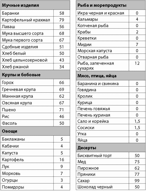 Московская диета для похудения таблица
