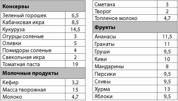 Таблица Кремлевской Диеты Арбуз. Таблица кремлевской диеты
