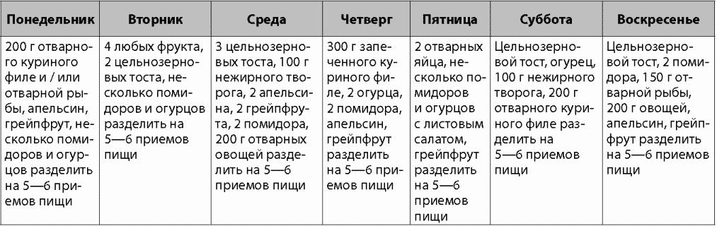 Меню Диеты Минус. Диета от Екатерины Маримановой «Минус 60», меню на неделю и отзывы похудевших