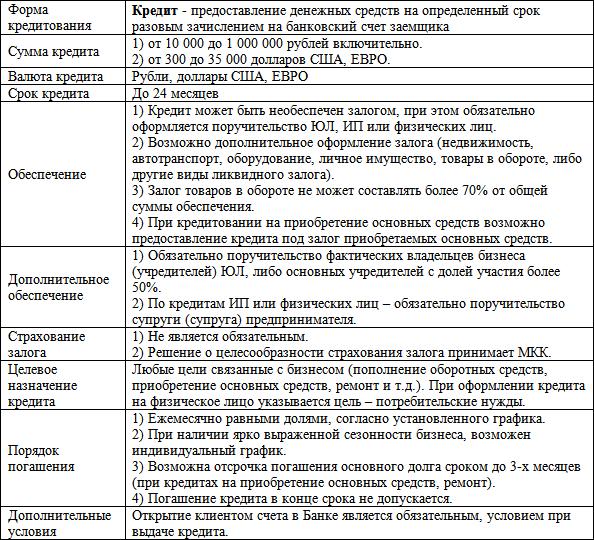 финансы и кредит шевчук денис александрович