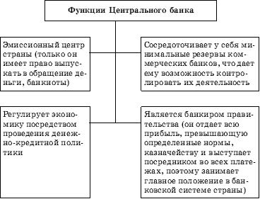 предоставление гражданам потребительских кредитов операции банков егэ