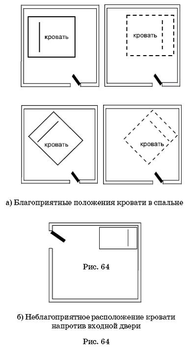 Правильное расположение кровати в спальне картинки