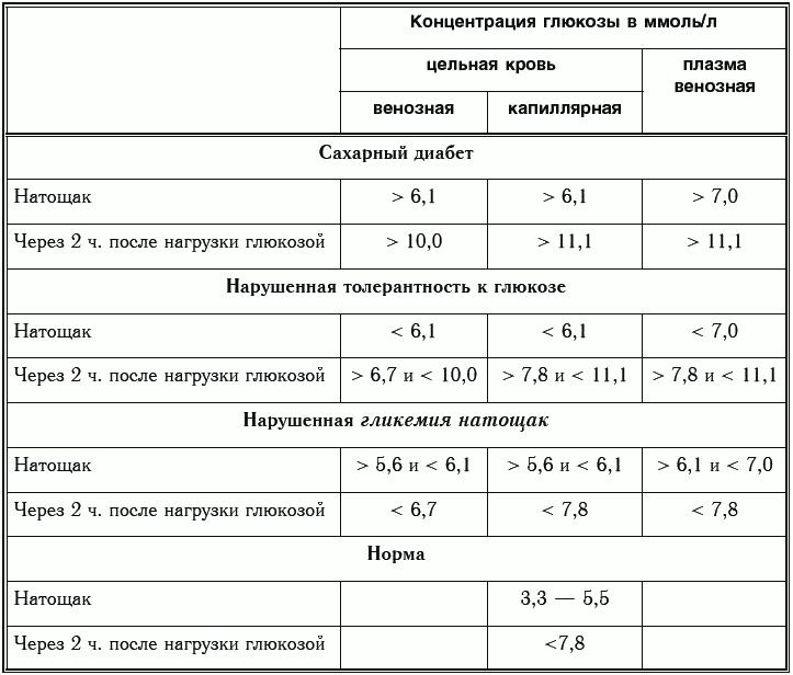 Крови повышение сахара в анализ показал гормоны анализы климакс