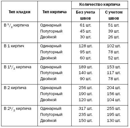 количество полуторного кирпича в 1м2
