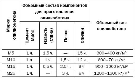 монолитный арболит пропорции