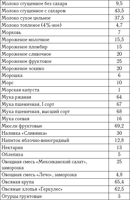 Кремлевская диета соевое молоко