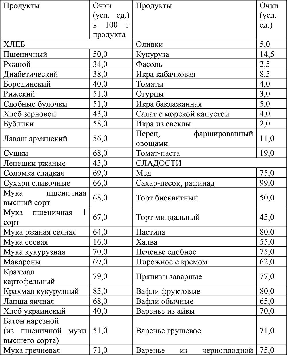 Кремлевская Диета Икра Кабачковая. Кремлевская диета: Закатываем икру килограммами