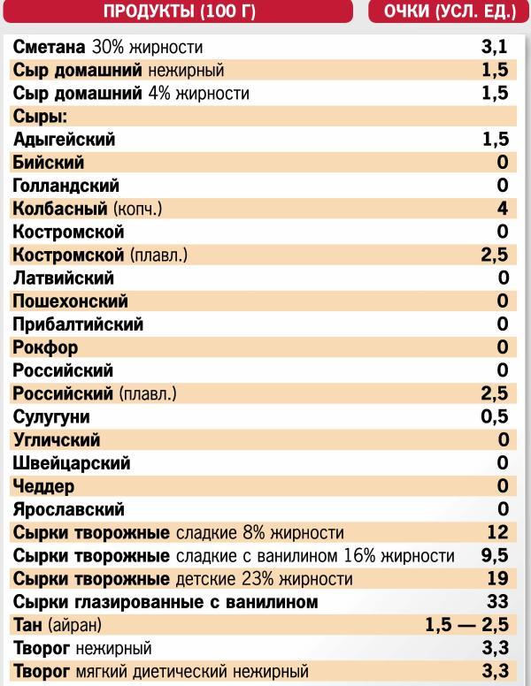 Кремлевская Диета Очковая Диета. Кремлёвская диета: меню на неделю, отзывы, полная таблица готовых блюд