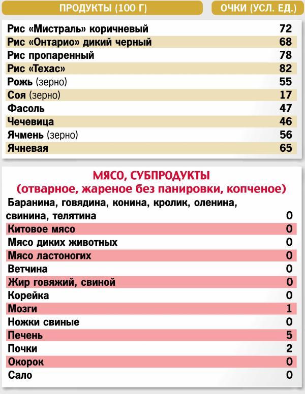 Кремлевская диета таблица онлайн