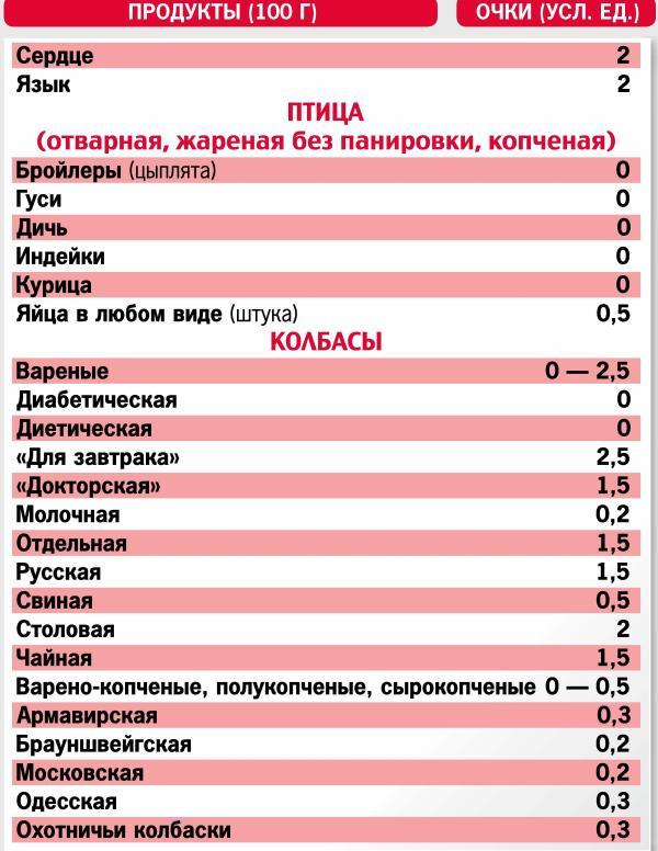 Кремлевская Диета Таблица Онлайн.
