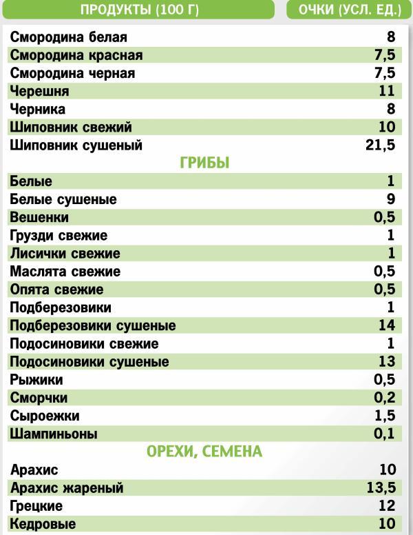 Кремлевская Диета Таблица Онлайн. Кремлевская диета – кушай и худей!
