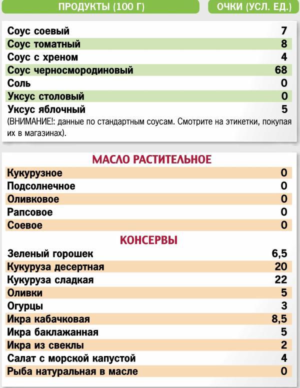 Кремлевские Или Очковые Диеты.