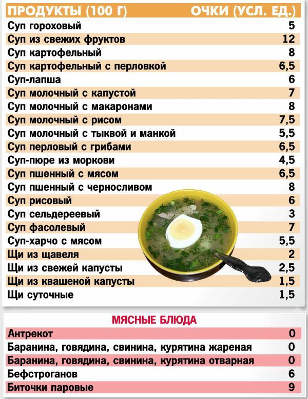 Кремлевские Или Очковые Диеты. Кремлёвская диета: меню на неделю, отзывы, полная таблица готовых блюд