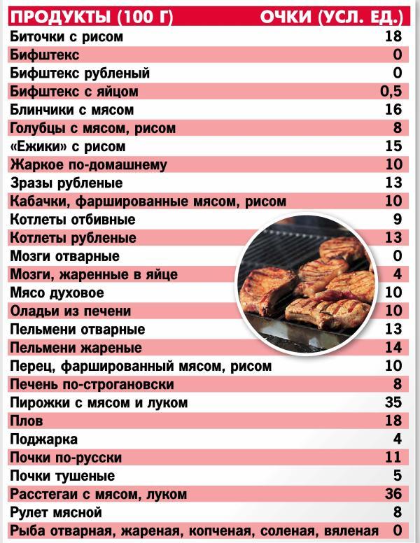 Таблица Кремлевской Диеты Арбуз. Кремлевская диета – кушай и худей!