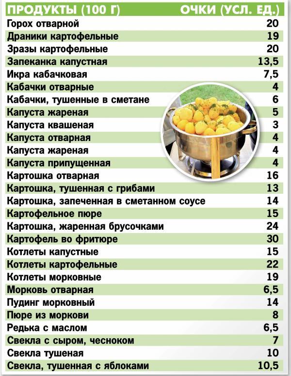 Очковая Таблица Кремлевской Диеты.