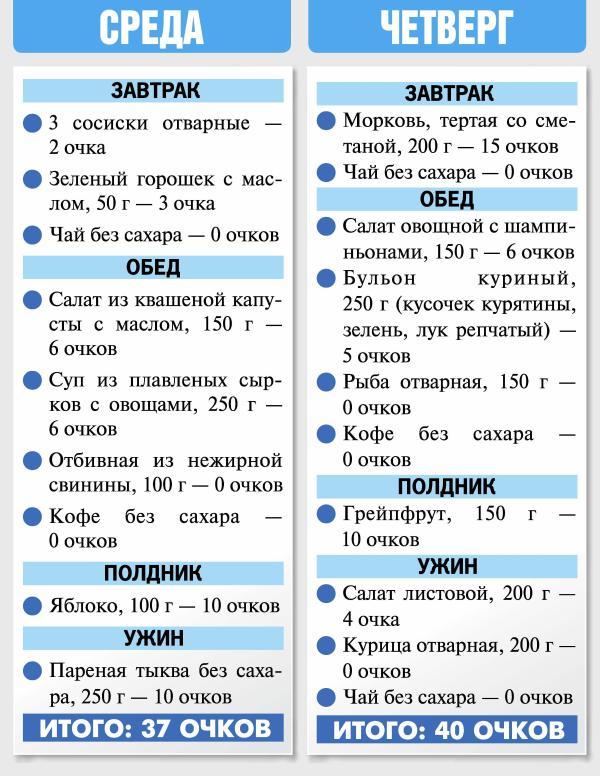 Кремлевские Или Очковые Диеты. Кремлевская диета: что это такое, эффективность, плюсы и минусы диеты, примерное меню на неделю