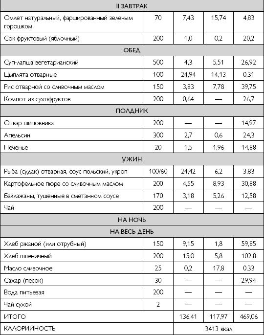 Примерное меню диеты при почечной недостаточности