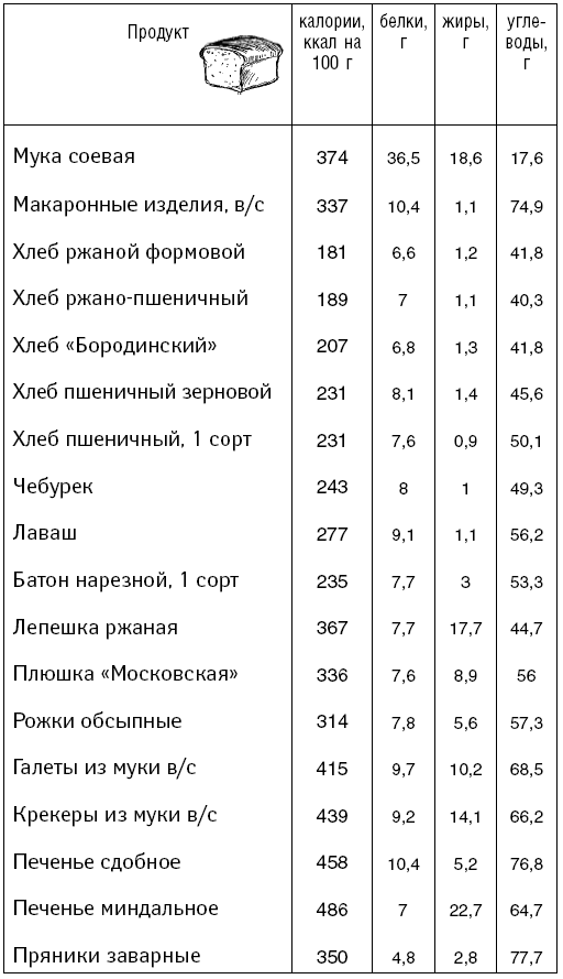 Диета борменталя меню таблица калорийности